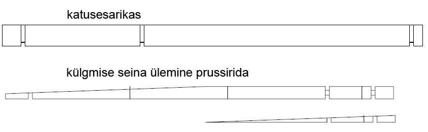 Prussid